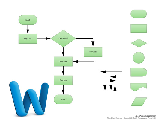 Doc1024728 Word Flow Chart flow chart word 91 More Docs – Sample Flow Charts in Word