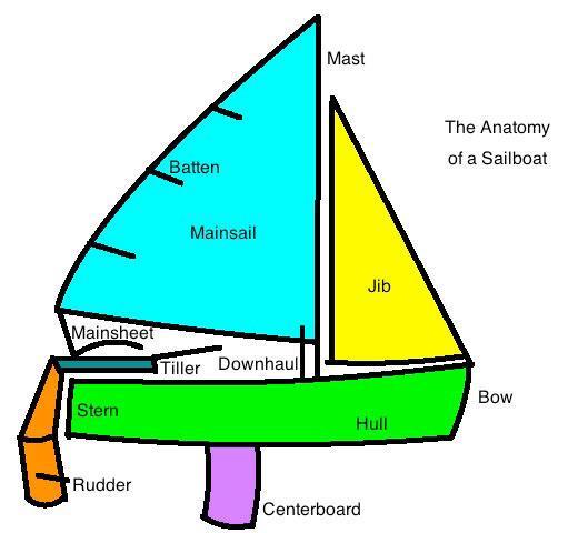Sailing Diagrams