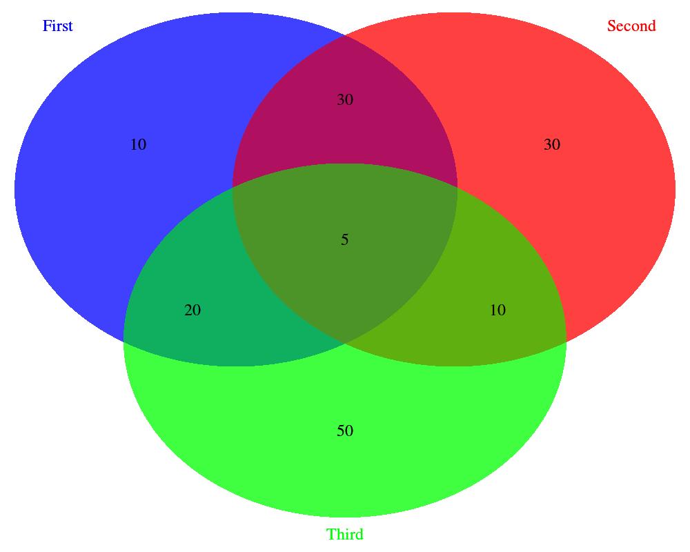 Intersecting Venn Circles Manual Guide