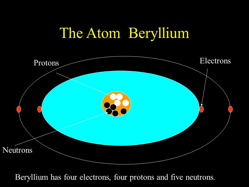 atom and electrons The number of protons, neutrons and electrons is the same in a neutral atom- that is, an atom with no charge so, in a regular calcium atom, there are 20 protons, 20 neutrons and 20 electrons so, in a regular calcium atom, there are 20 protons, 20 neutrons and 20 electrons.