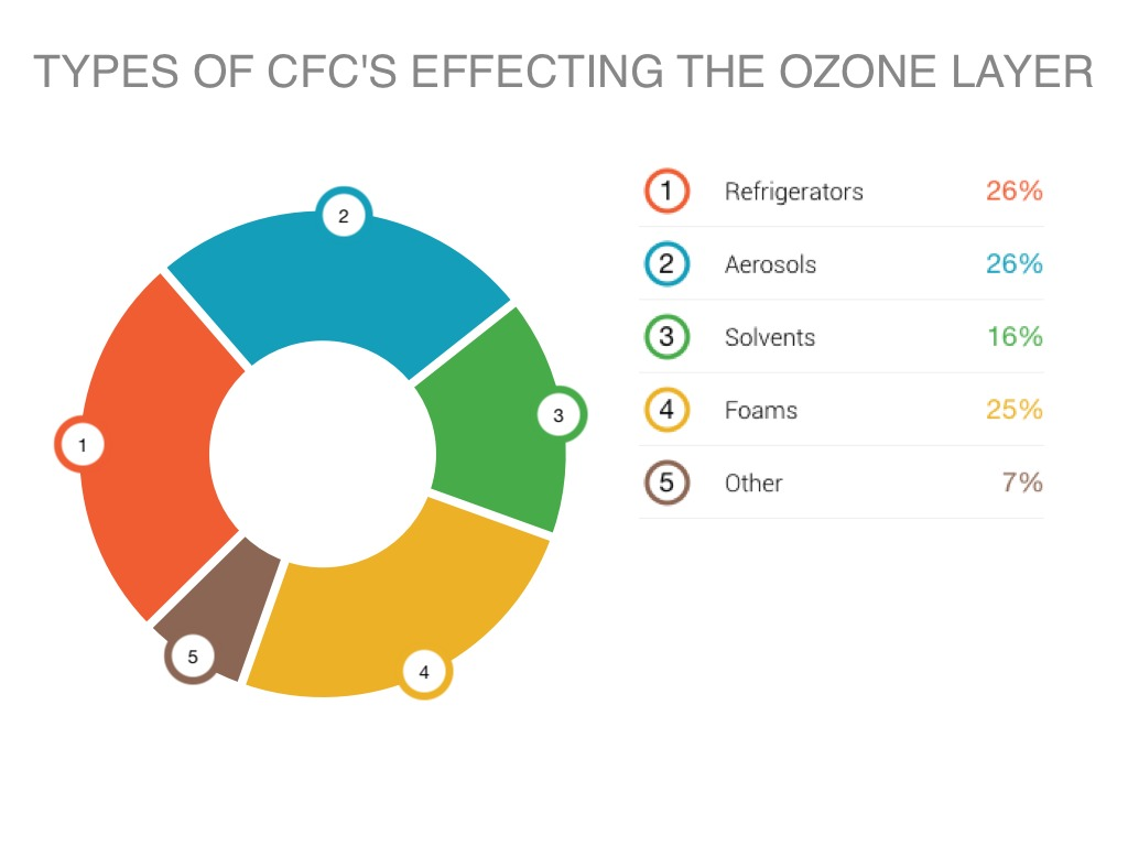 ozone depletion The atmosphere  the atmosphere is split up into 5 distinct regions: the troposphere, the stratosphere, the mesosphere, the thermosphere, and the exosphere.