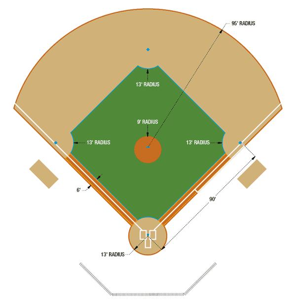 Baseball Field Layout  amp  Field Dimensions Guide   Beacon AthleticsBaseball Diamond Dimensions