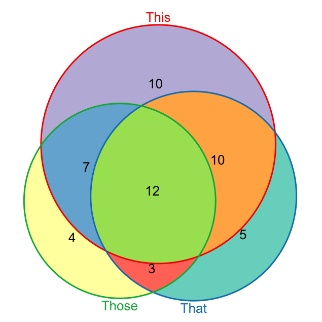 Venn Diagram - ClipArt Best