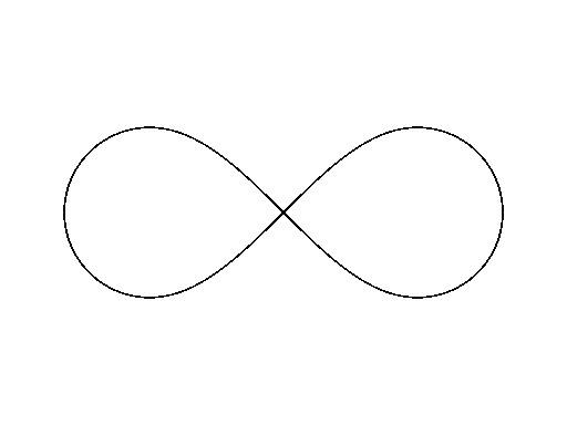 Infinity Symbol Not A Simple Curve By Neo Mahakala 108