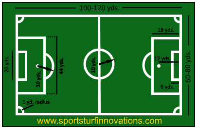 soccer field layout printable clipart best NFL Football Field Clip Art Football Field Background Clip Art
