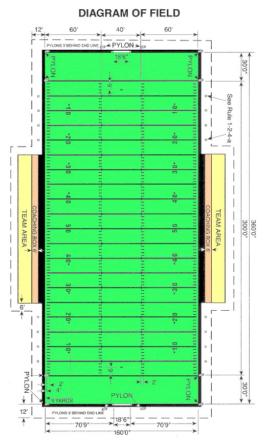 Football Field Dimensions for High School, NCAA, Pro - Trumark ...