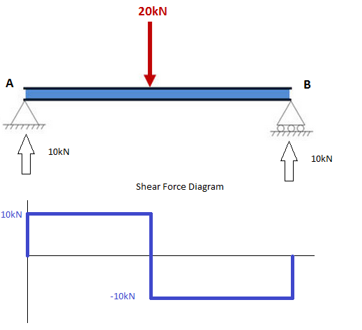 force and diagram