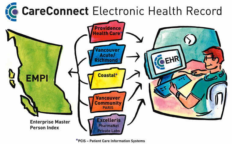 electronic health records ch1 3 Electronic medical record (emr) - this is an older term that is still widely used it has typically come to mean the actual clinical functions of the software such as drug interaction checking.