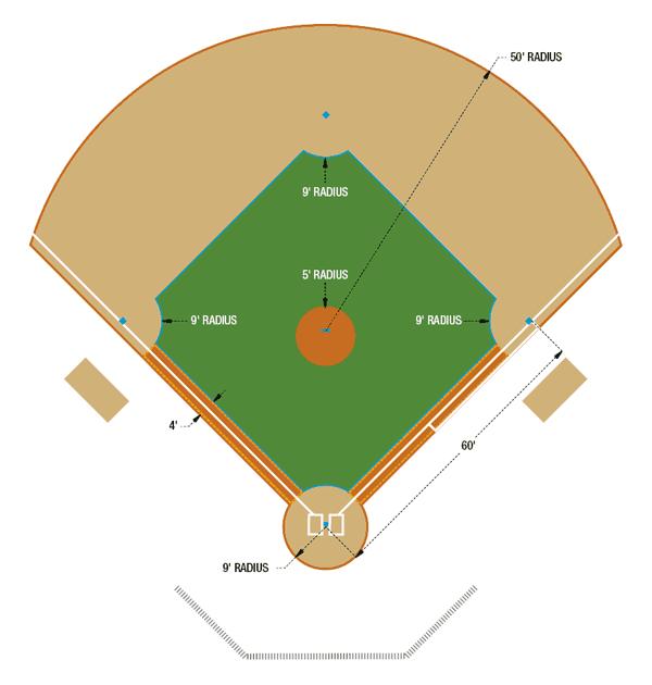 Pix For > Softball Field Lineup Template