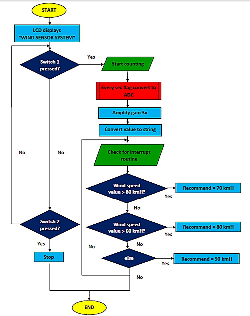 Blank flow charts clipart best Good computer drawing programs