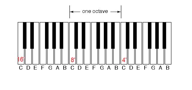 diagram of piano keys