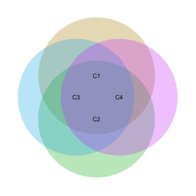 way Venn Diagram in R? - Stack Overflow