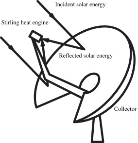 Dish Solar Power Plant Diagram as well Wire Gauge Diagram additionally Sun path in addition Solar Heating System Diagram moreover Power Inverter Block Diagram. on photovoltaic system schematic
