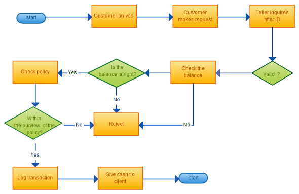 Word template flow chart