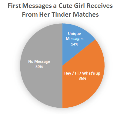 First message online dating to a girl