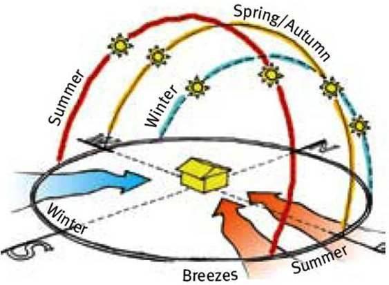 Solar path homework help