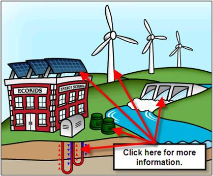 Types of energy for kids clipart best for Uses of solar energy for kids