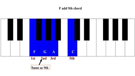 Major chords of