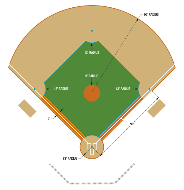 Baseball Diamond Template POSITIONS 4 Outfielders - ClipArt Best