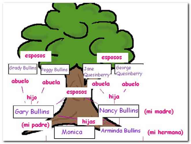 family tree essays In my pedigree chart my family made a family tree that includes pictures from past family reunions, family poem popular essays what's the.