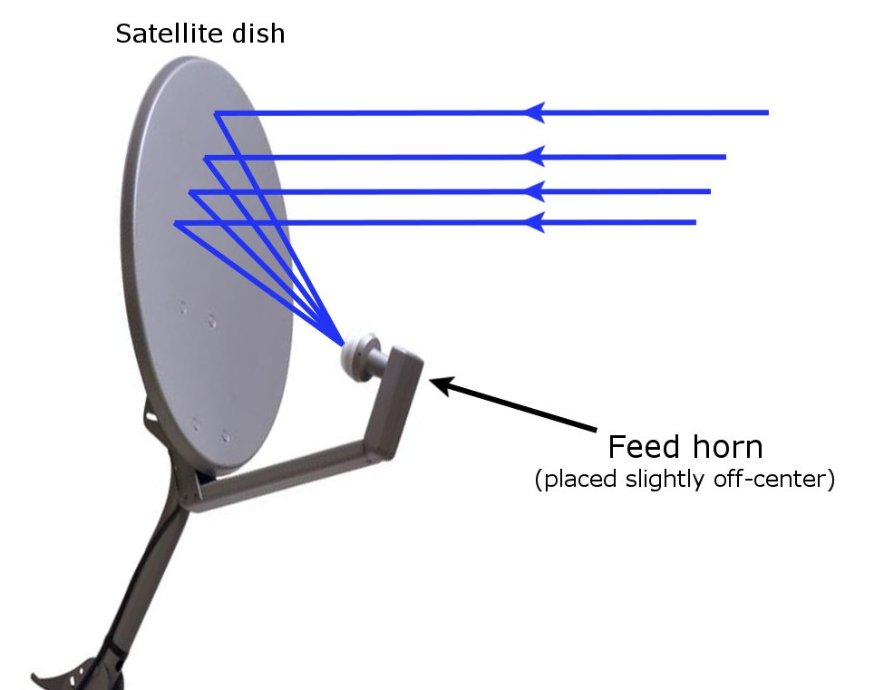 Tv Dish Antenna Clipart Best