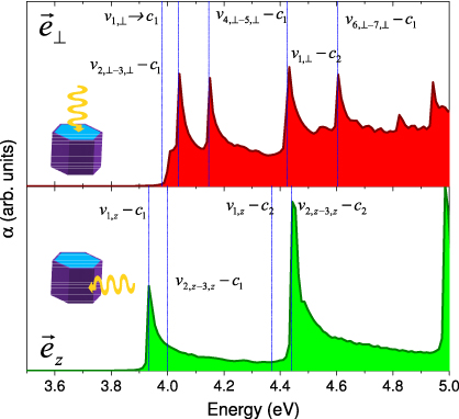 Anisotropic optical response of GaN and AlN nanowires ...