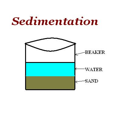 how to draw a beaker diagram