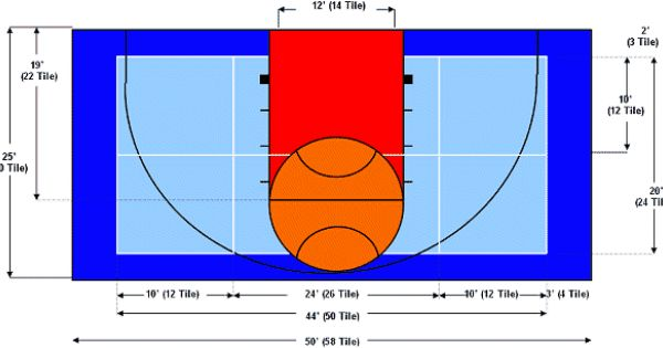Basketball half court diagram clipart best for What are the dimensions of a half court basketball court