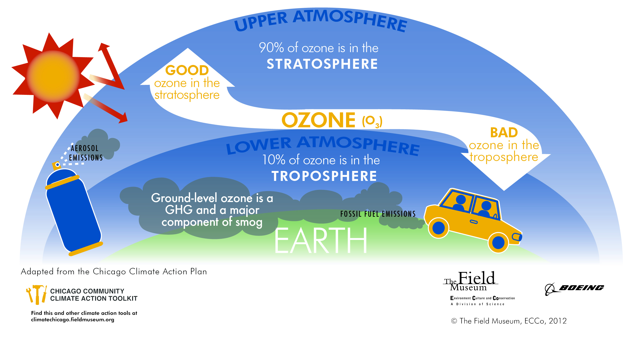 ozone layer diagram clipart best ozone layer diagram clipart best faqs