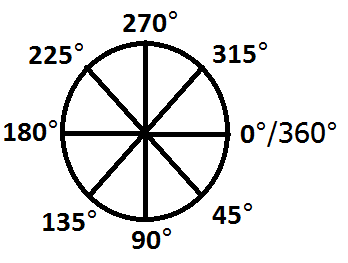 Circle Degree Chart - ClipArt Best