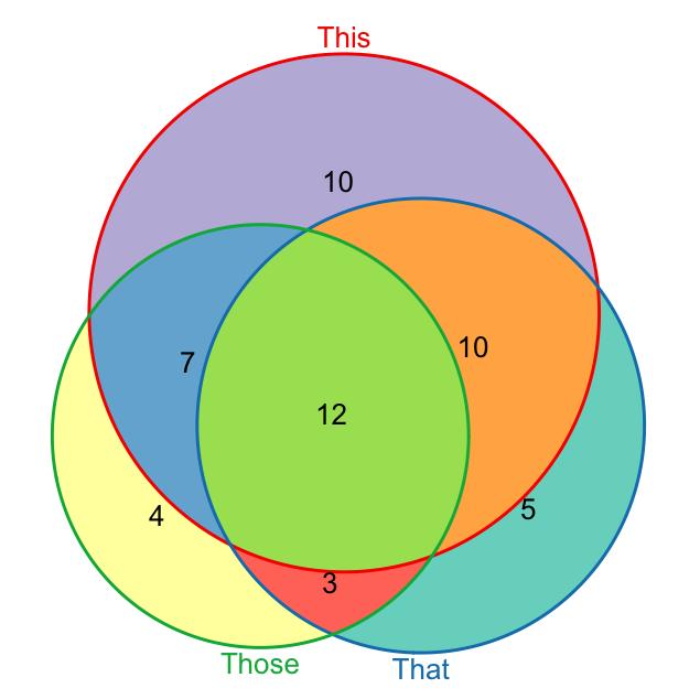 Free Venn Diagram Clip Art