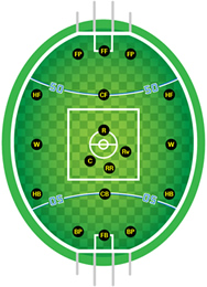 Football pitch and positions templates clipart best for Football league positions