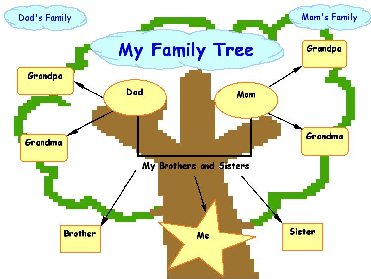 Free clipart family tree clipart best for How to make the best family tree project