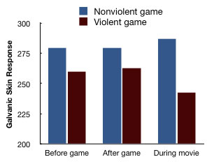 the effects of video game violence on the desensitization of children The problem with exposing kids to sexual  with our children seeing sex and violence  with those who played a non-violent video game or watched.