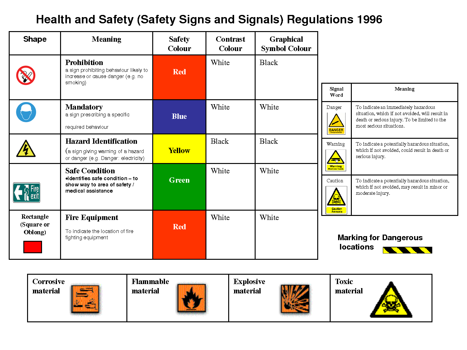 Hazard Signs And Meanings - ClipArt Best