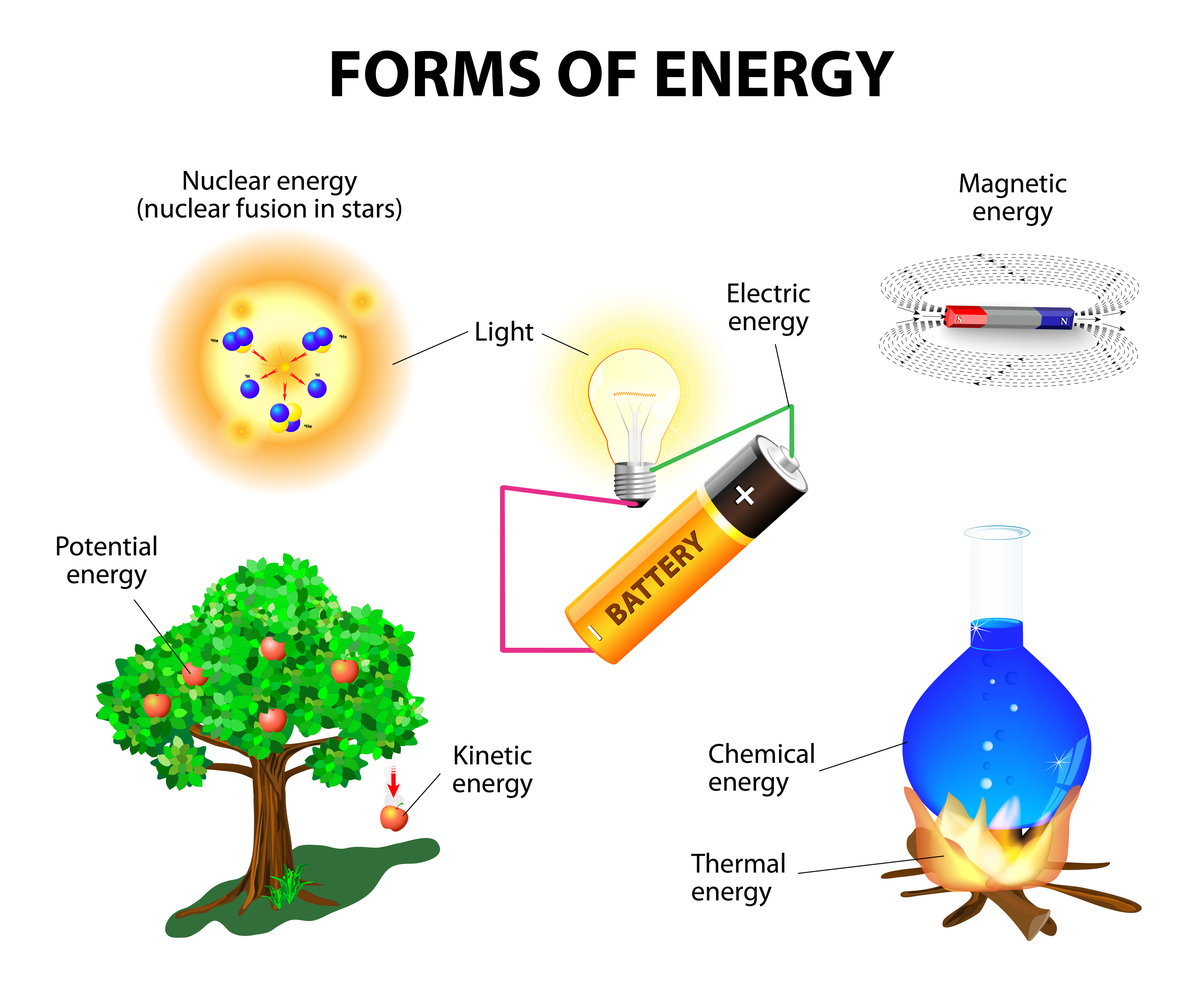 types of energy and ways to