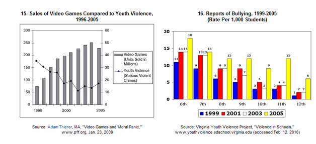 violence in computer and video games can encourage crime essay To violent media like video games can make played non-violent ones were equally likely to help games are destined to commit violent crimes.