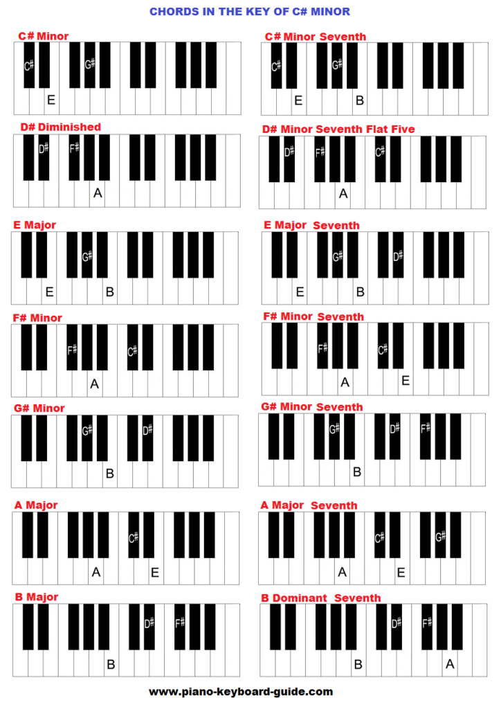 C Piano Chord  Piano Chord Chart  8notescom Show navigation Hide  Learn more about chord inversions If youd prefer the old chart with chords and scales click