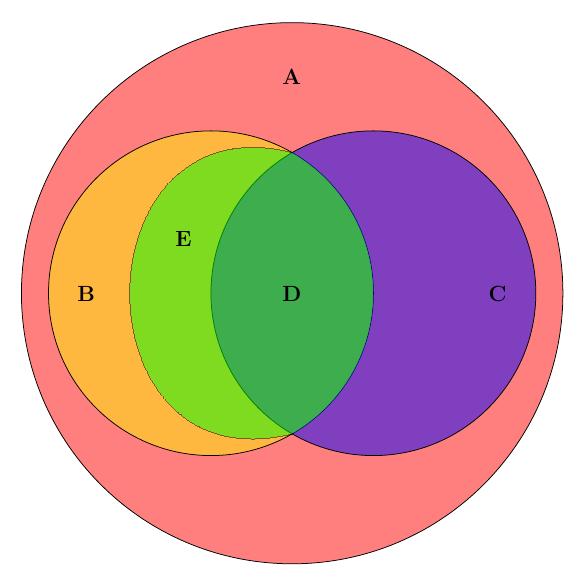 Venn Diagram Clip Art