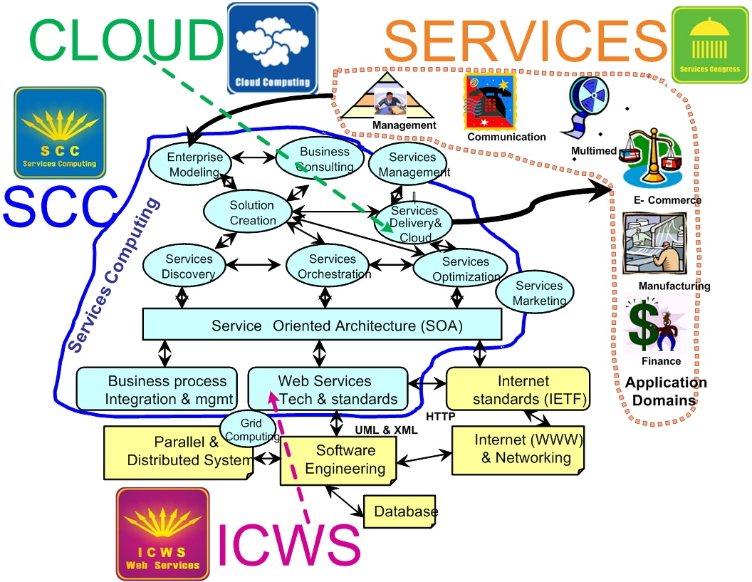 cloud computing term paper