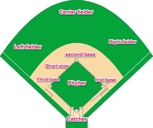 Baseball       Field       Diagram    For Kids  ClipArt Best
