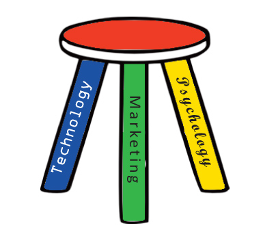 Technology, Psychology and Marketing: a Three Legged Stool ...